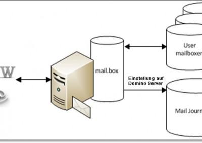 Zentrale Ablage von E-Mails – E-Mail Sammelbox