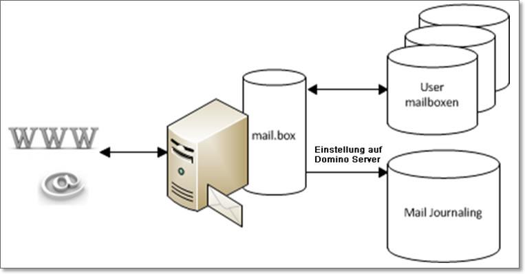 Mail Journaling mit IBM Notes