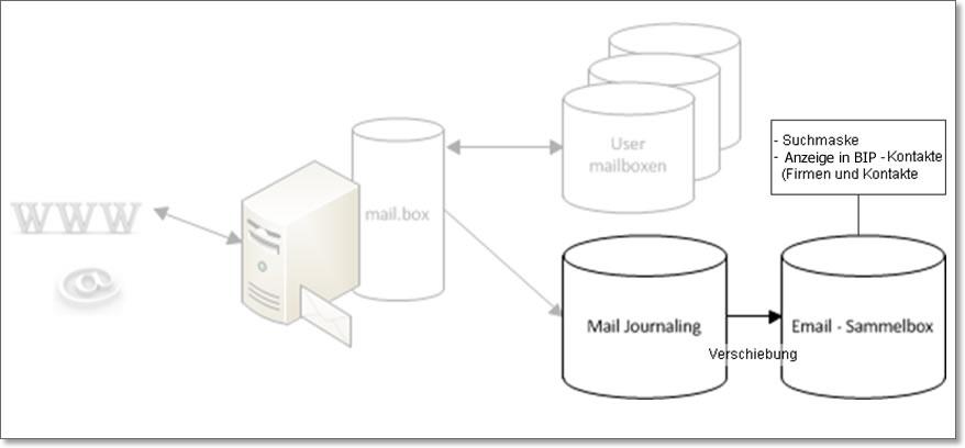 Mail-Sammelbox
